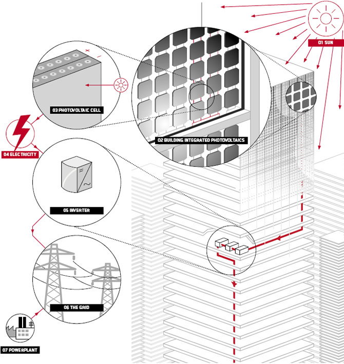 The Photovoltaic Process - Sapa Building System